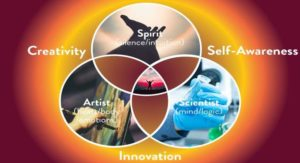 Rescheduled: 2-day Youth Workshop - Knowing Your Three Faces: Creating Abundance Through Self Awareness, Creativity & Innovation @ Osho Nirvana